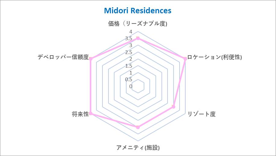 Midori Chart