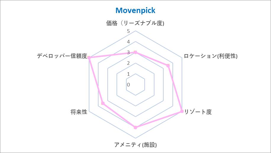 movenpic-chart