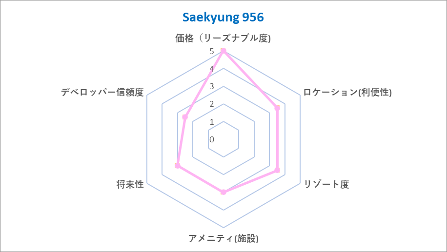 Saekyung 956 Chart