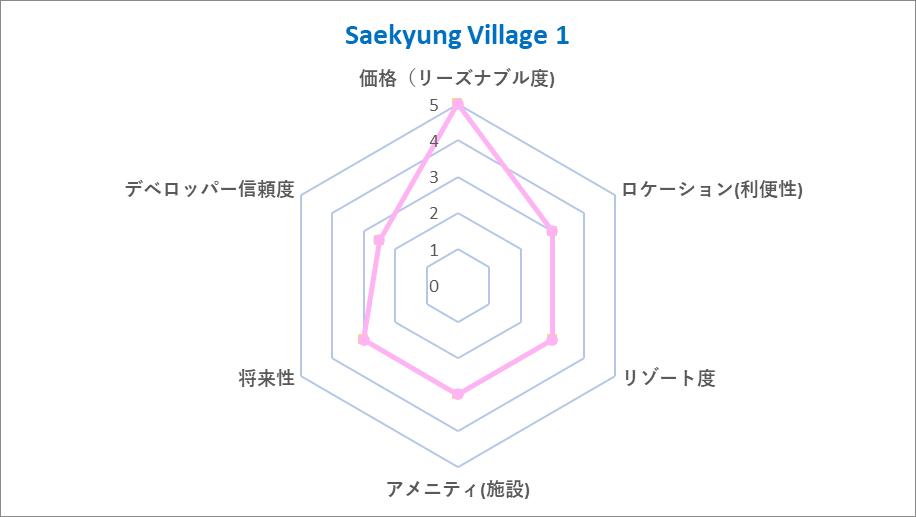 Saekyung Village 1 Chart