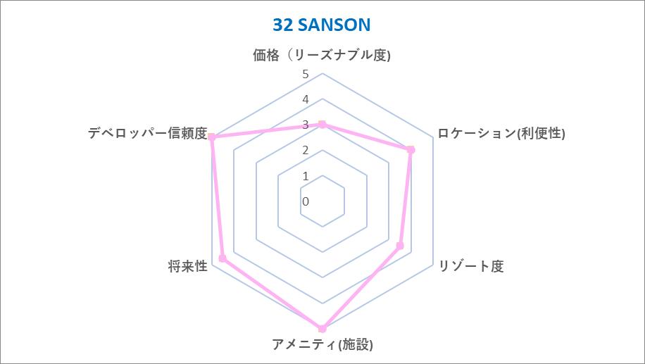 32 SANSON Chart