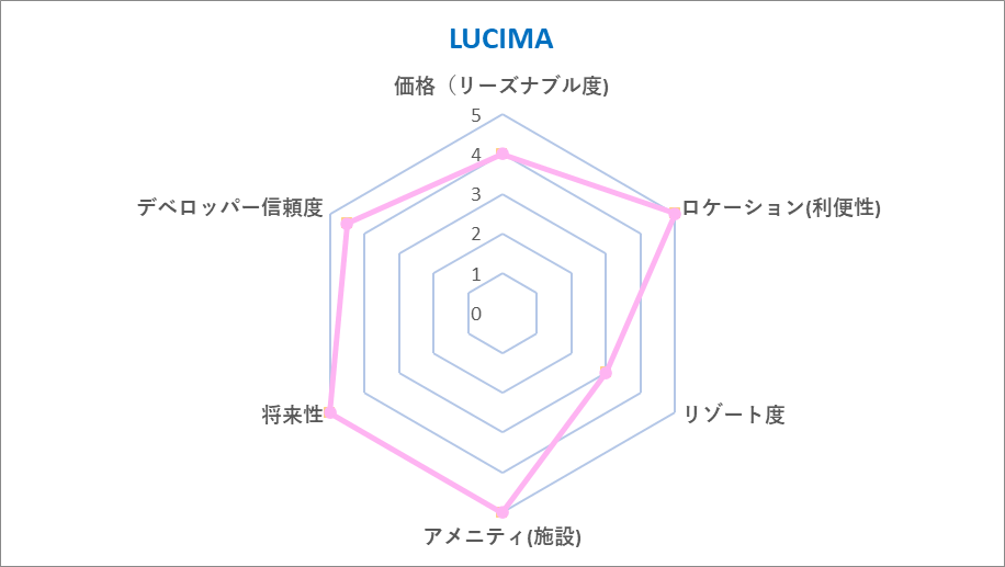 LUCIMA Chart
