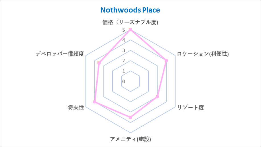 Northwoods Place Chart