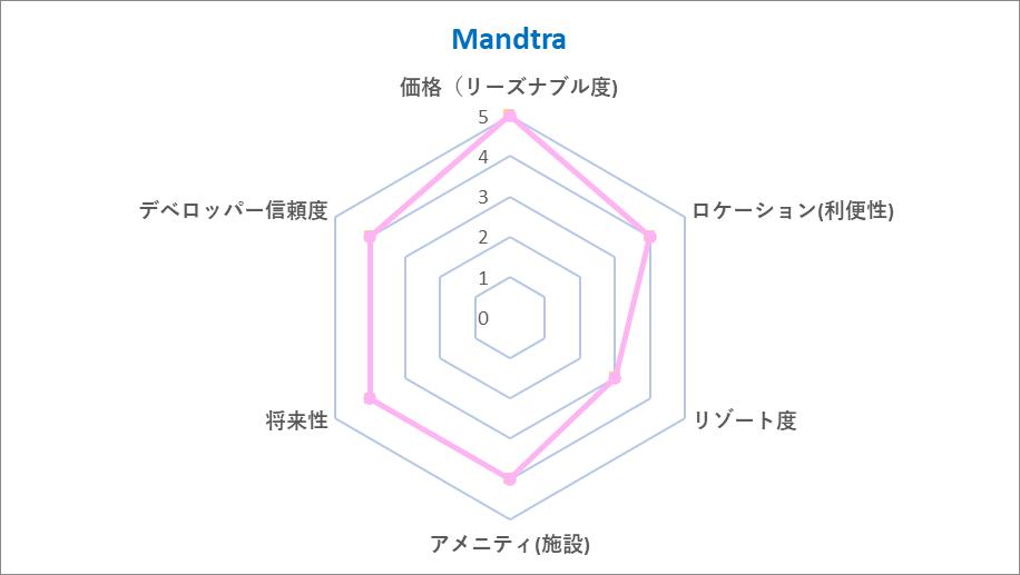 Mandtra Chart